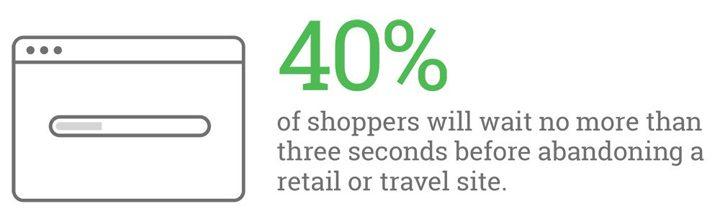 40 percent visitors leave website