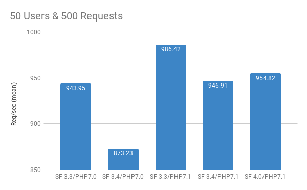 50 users and 500 requests symfony benchmark results