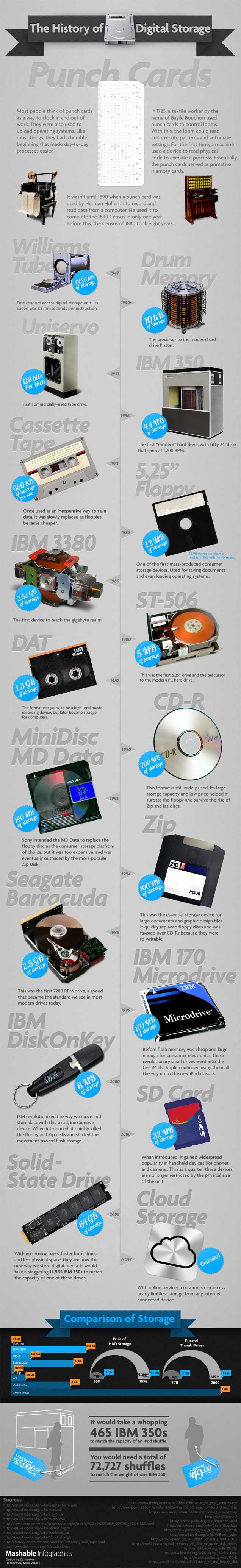 history of digital storage