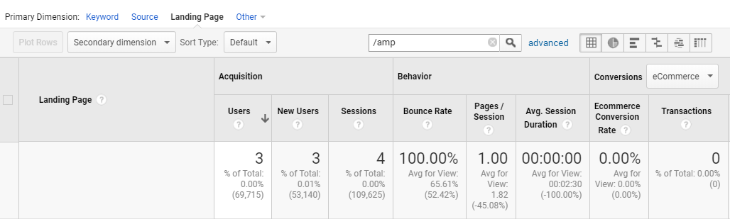 AMP's Google Analytics