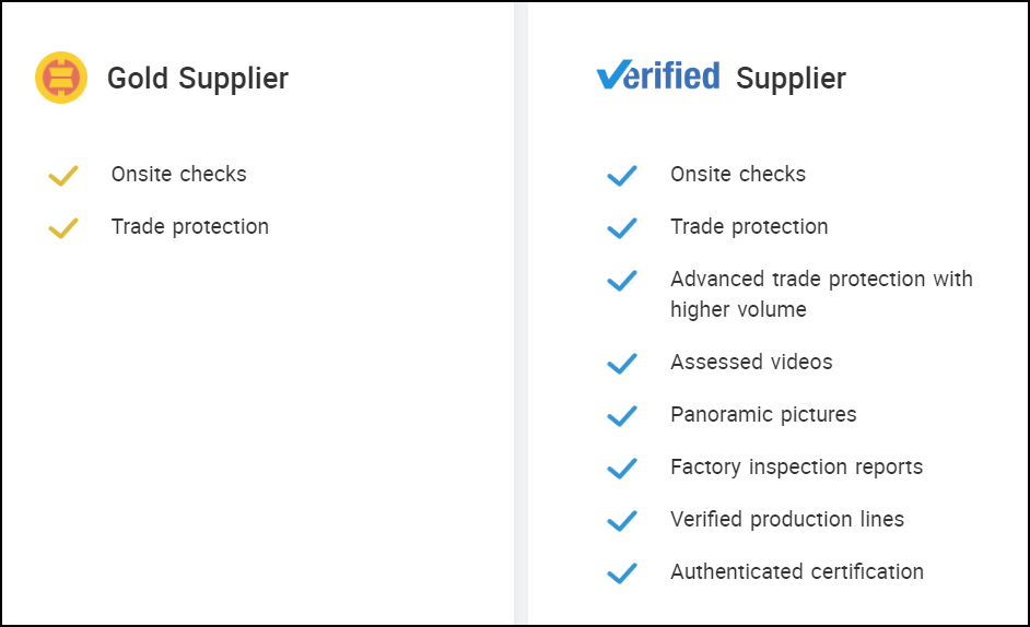 Alibaba - Gold and Verified Supplier