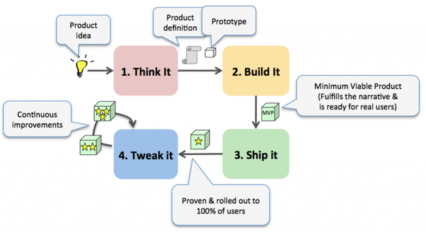 startup building process