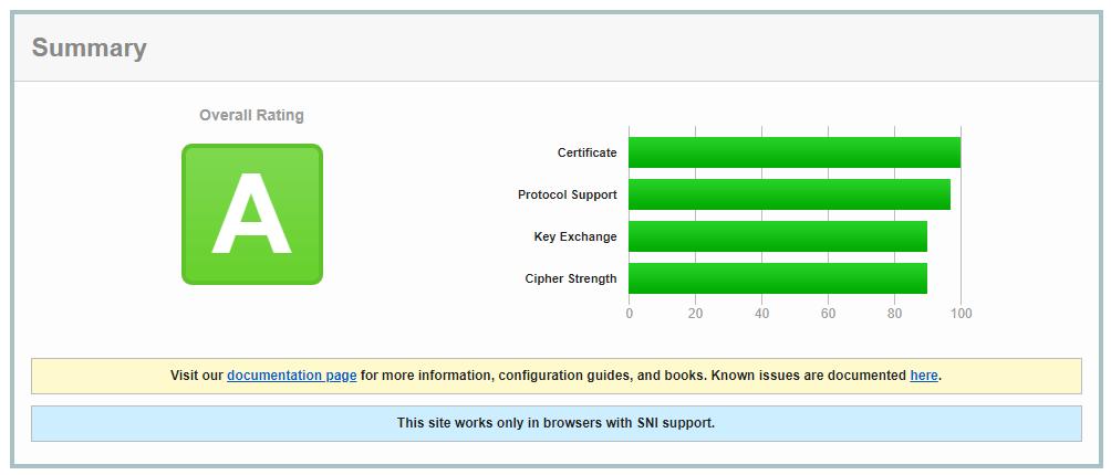 Check SSL Certificate