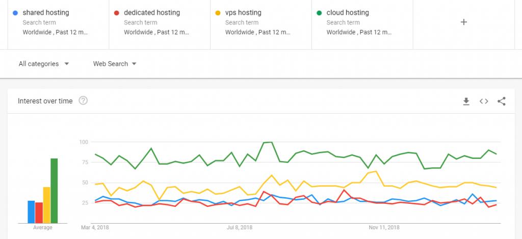 Cloud Hosting - Google Trends