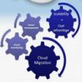 Cloud Management Service