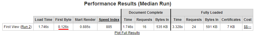 Current Performance Results on WebPageTest