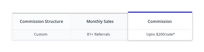 custom affiliate model