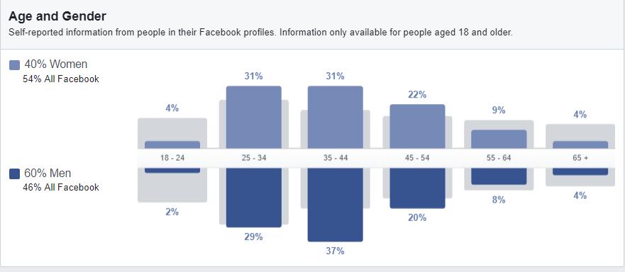 Define-Audience-facebook-advertising