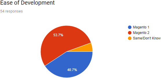 Magento Development Survey