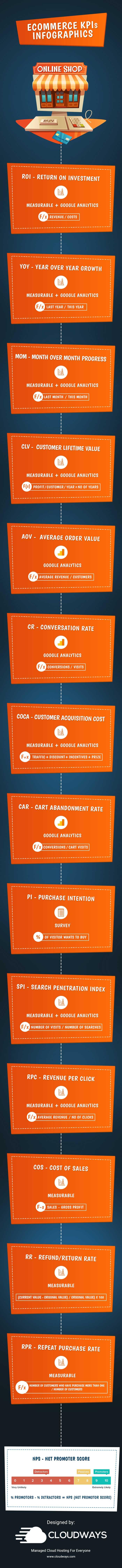 Ecommerce KPIs Infographics