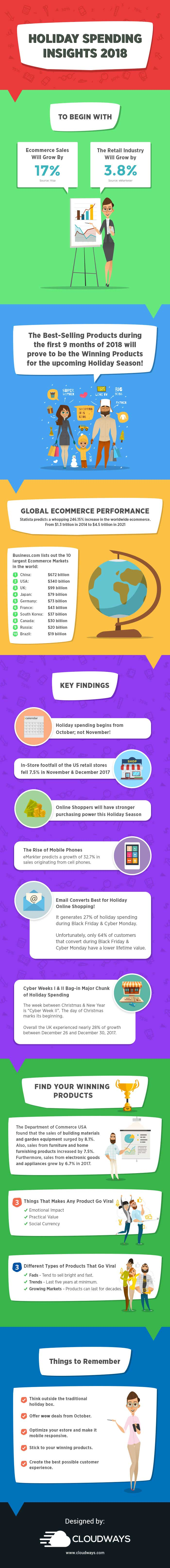 Ecommerce Spending 2018 Insights Infographics