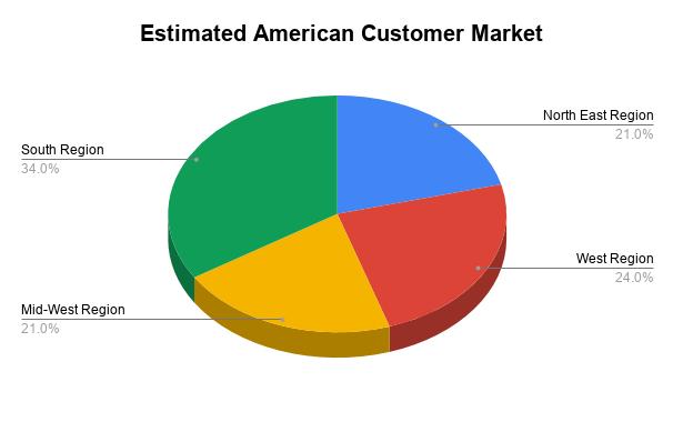 Estimated American Customer Market