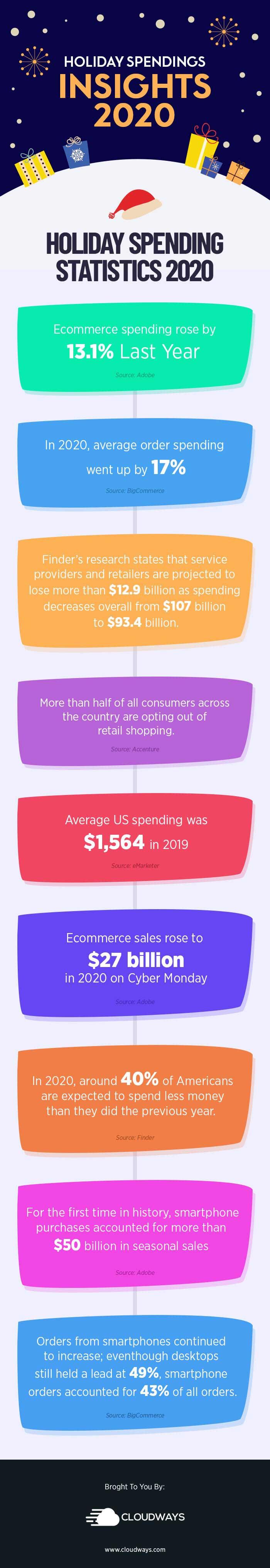 Holiday Spending Statistics 2020