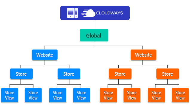 Structure of Magento Multistore