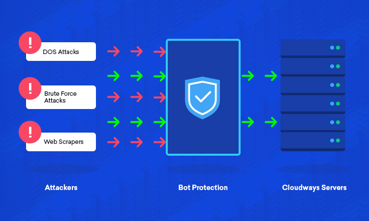Protection Against Denial of Service Attacks