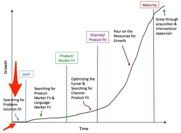 SaaS Business Lifecycle