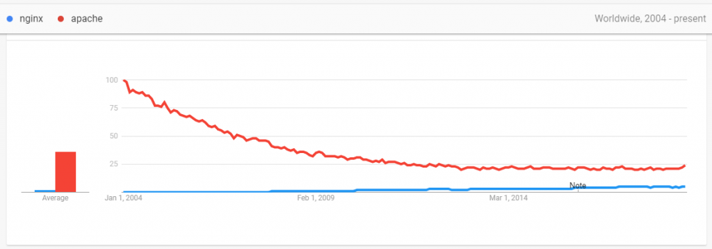 NGINX with Apache - Google Trends