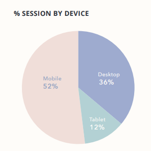 No. of session by device