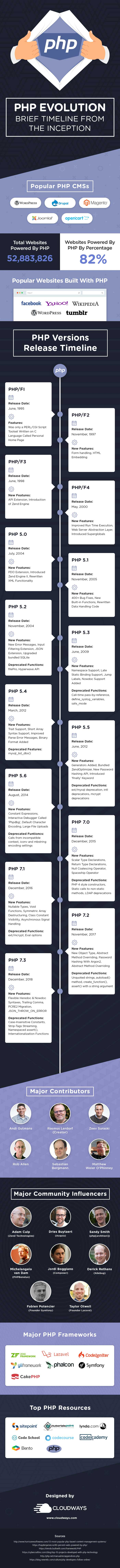 php version history infographic