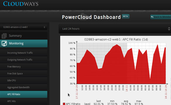PowerCloud Dashboad APC Fill Ratio