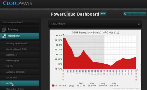 PowerCloud Dashboad APC Hits