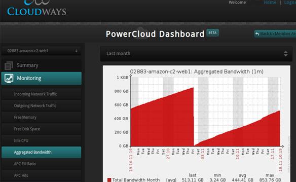 PowerCloud Dashboad Aggregated Bandwidth