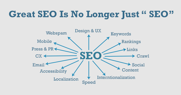 SEO Best Practice Guidelines for 2016
