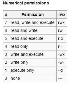 Numerical Permissions