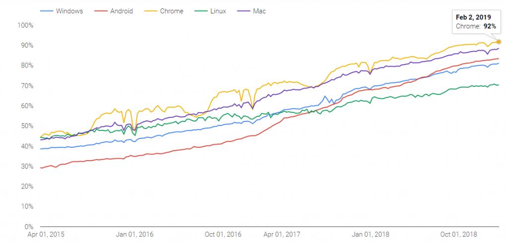 SSL Certified Websites Stats