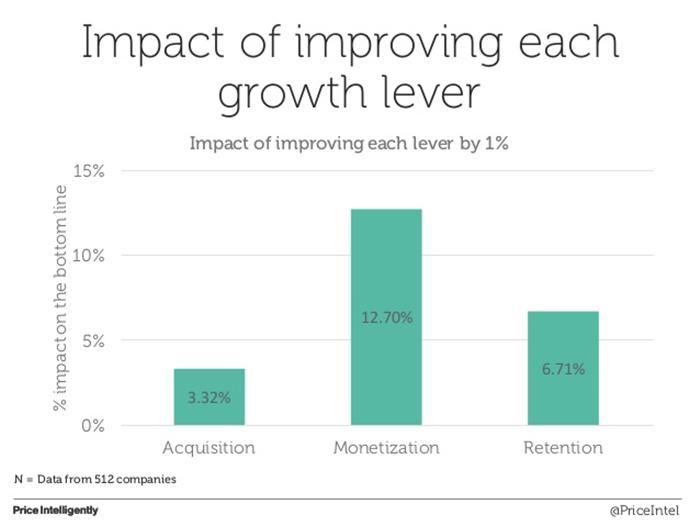 SaaS customer growth