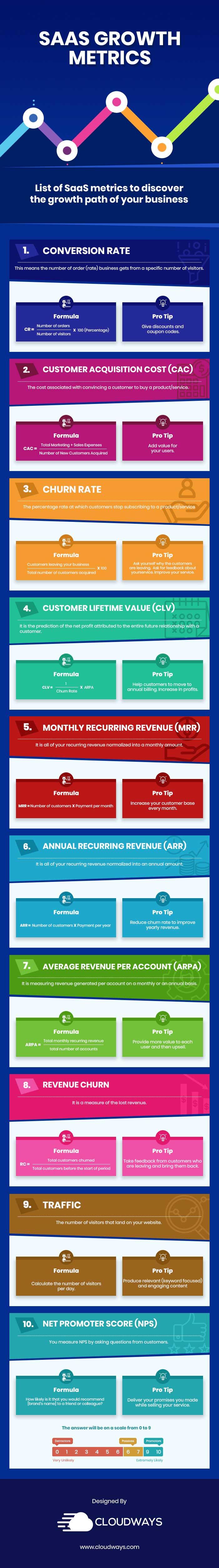 SaaS metrics infographic