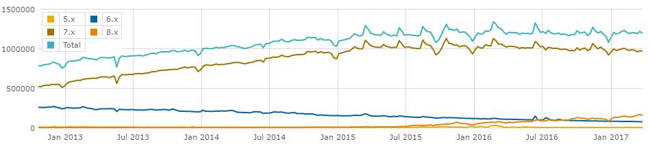 Drupal versions usage stats