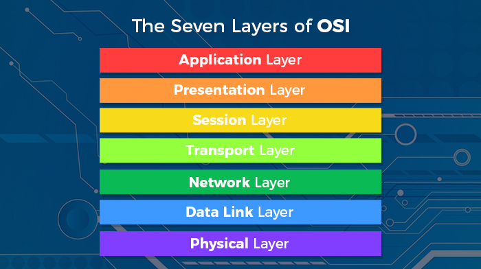 Seven Layers of OSI