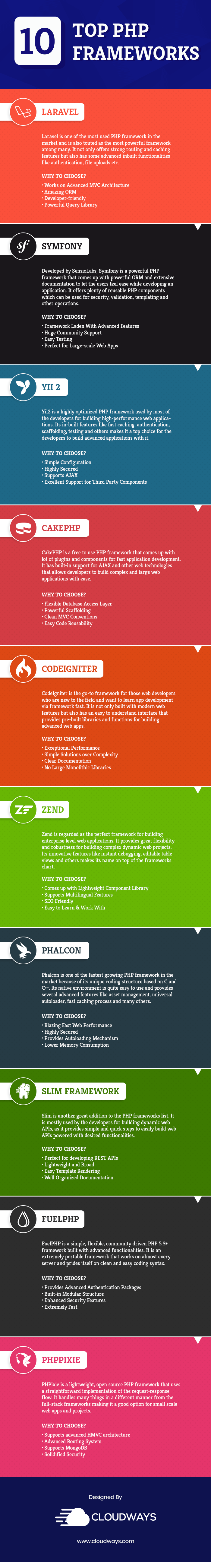 php mvc frameworks infographic
