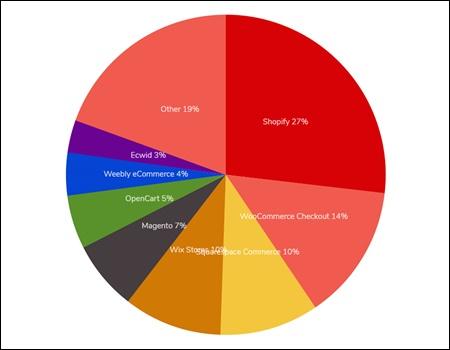 Top Ecommerce Platforms 2019 Market share in Australia Region