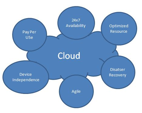 Uses of Cloud