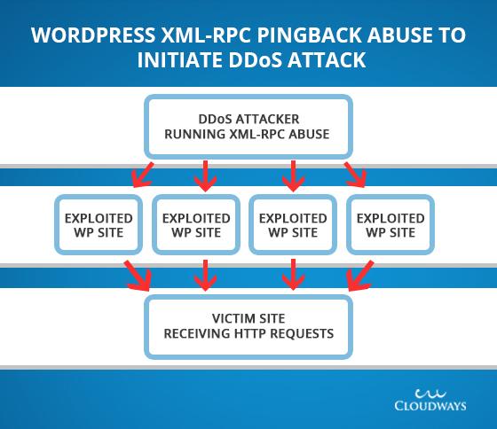 WordPress DDoS vulnerability