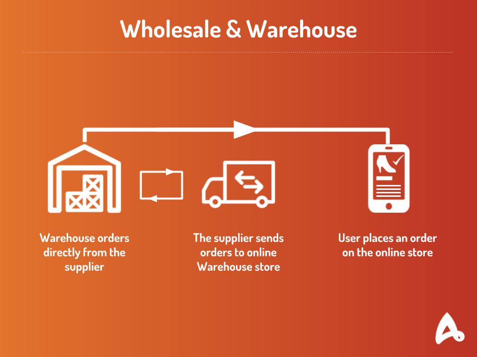Wholesale & Warehouse