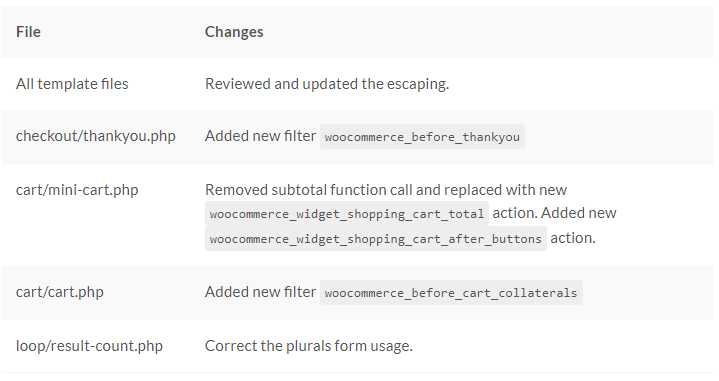 WooCommerce- Template file changes