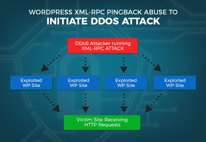 WordPress XML RPC Pingback