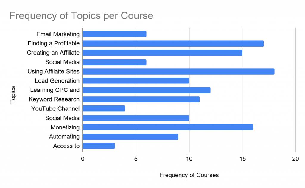 Affiliate Marketing Courses - Frequency of Topics