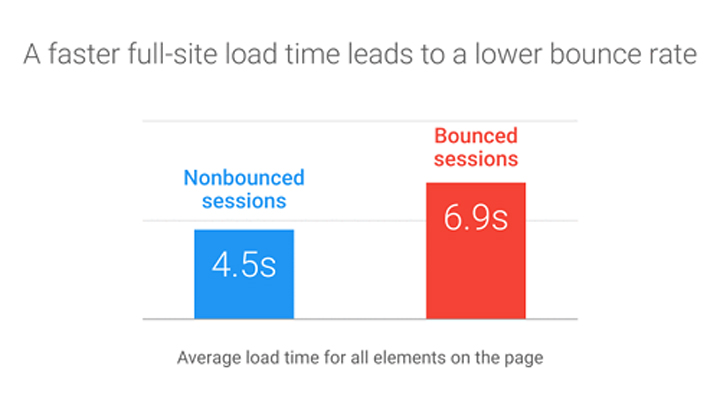 amp bounce rate
