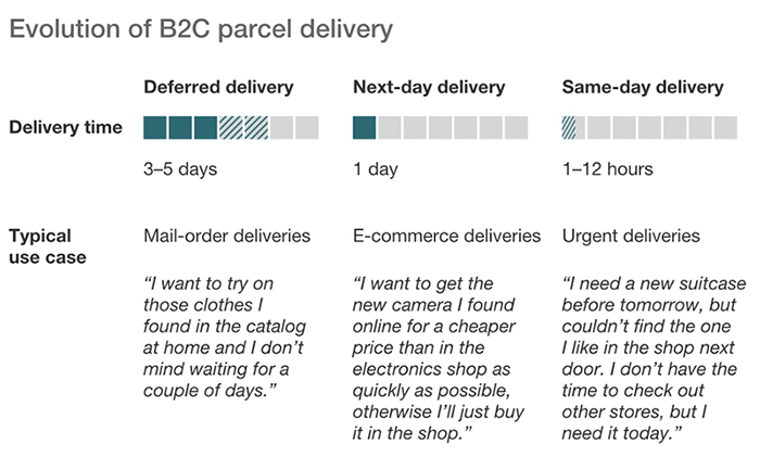 b2c parcel delivery
