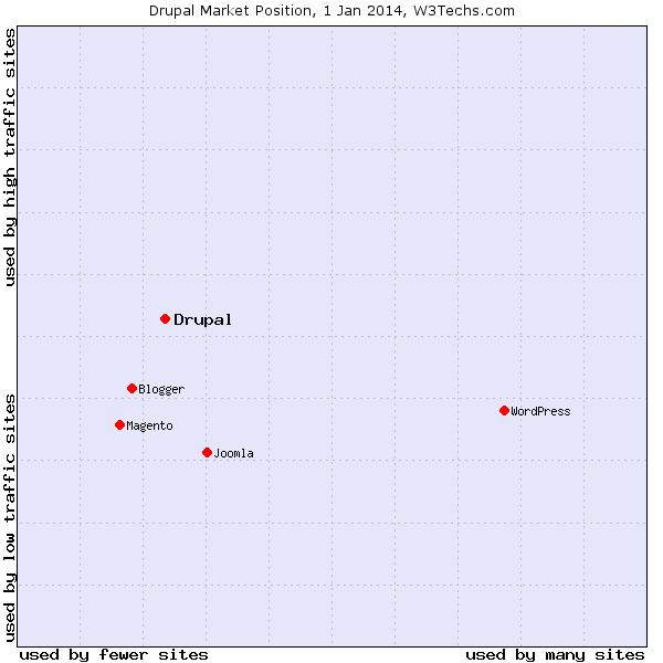 Drupal Market Position