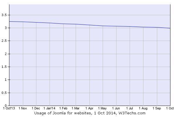 Joomla Usage Graph