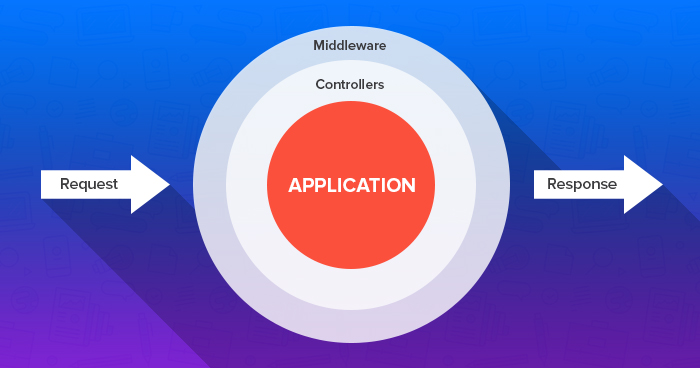 controllers and middleware in laravel 5.5