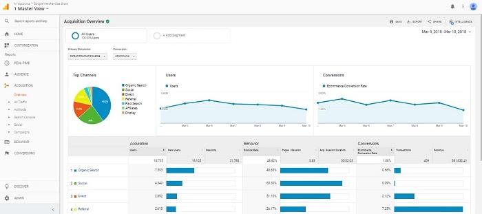 customer behavior using google analytics