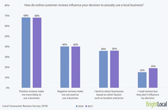 customers feedback stats