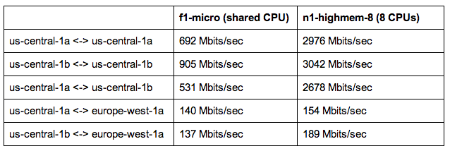 google networking performance speed