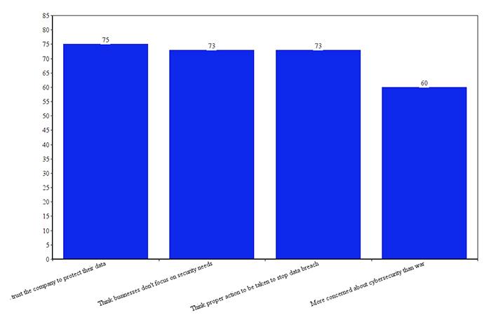 ibm security survey